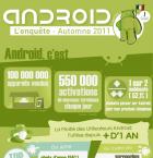 Android : le marché français à la loupe dans une étude de Surikate