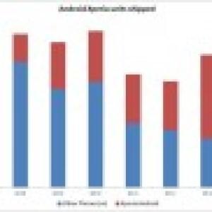 Sony Ericsson a vendu 28 millions de smartphones Xperia, mais le bilan financier du dernier trimestre 2011 voit rouge