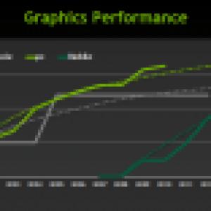 NVIDIA parle de performances graphiques presque égales à une Xbox 360 en 2013