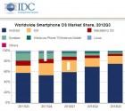 Parts de marché smartphone : Android représenterait 75% des ventes au troisième trimestre 2012 !