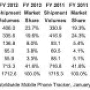 Samsung enregistre des bénéfices records