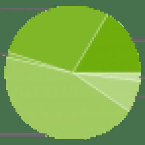 Répartition des versions : Android 4+ dépasse les 45%