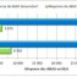 4G (LTE) : Attendez-vous à un débit de 30 Mbit/s en moyenne