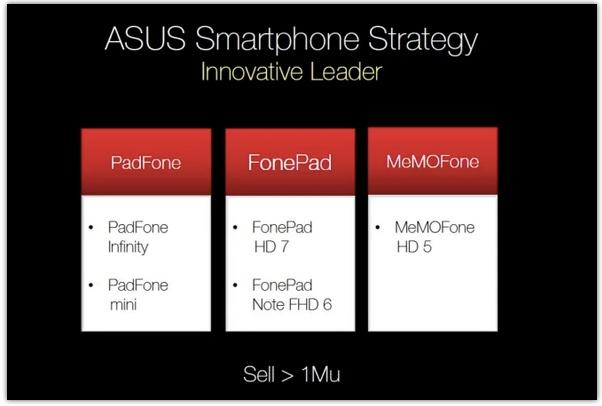 Asus FonePad HD 7, MeMO Pad HD 8 et MeMO Pad HD 10, les caractéristiques