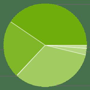 Répartition des versions d'Android : 40% de Jelly Bean sur le marché