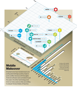Android, le produit à la plus forte croissance de l'histoire