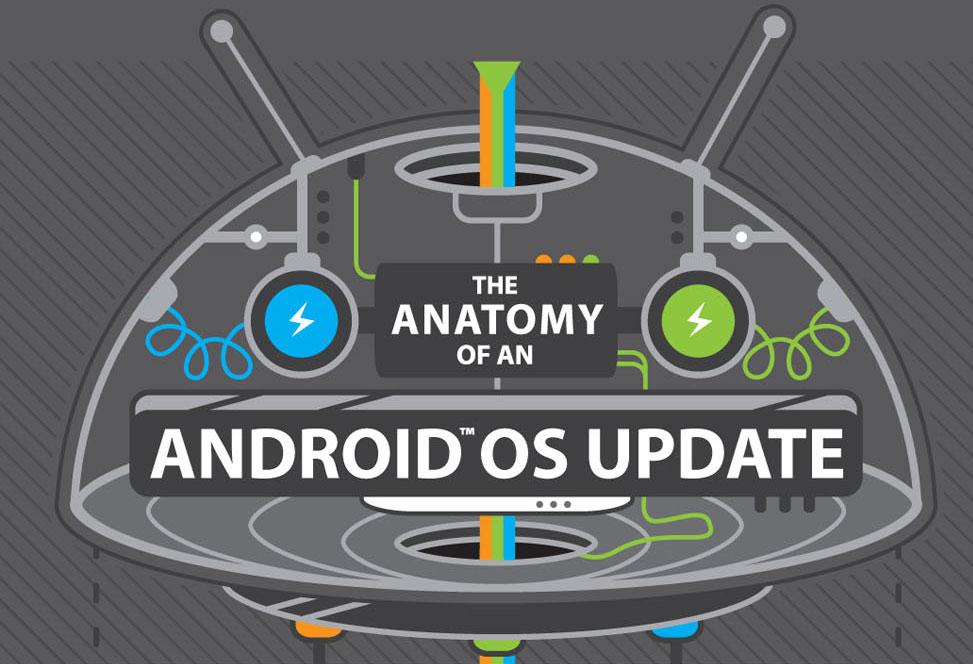 HTC explique le déroulement des mises à jour Android sur ses appareils
