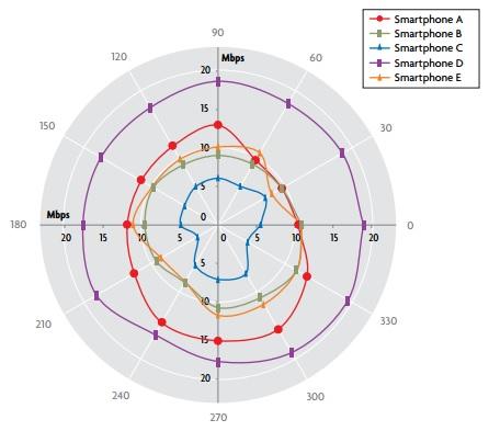Le Moto X a-t-il vraiment la meilleure connexion 4G ?
