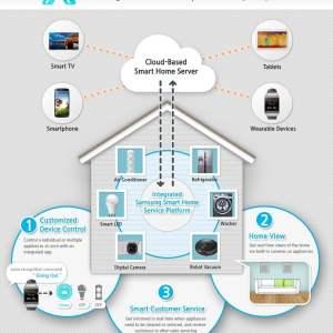 CES 2014 : Samsung se lance dans la domotique