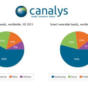 1,6 million de bracelets connectés livrés dans le monde selon Canalys au 2e semestre 2013 !