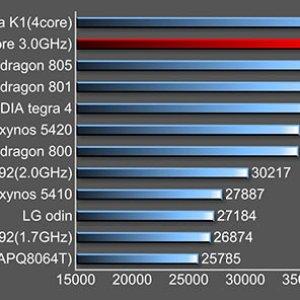 Tegra K1 : les performances de la puce de NVIDIA comparées aux Snapdragon 801 et 805