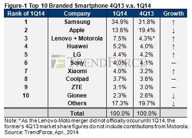 Expédition de smarphones pour le début 2014 : Samsung en tête selon Trend Force