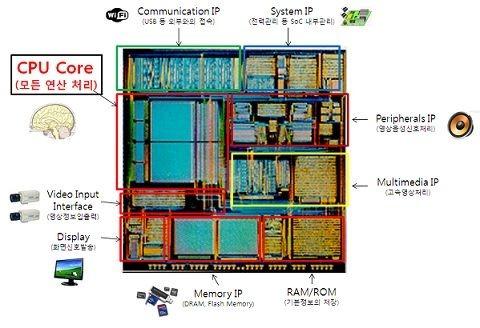 La Corée du Sud va concevoir ses propres processeurs pour smartphones