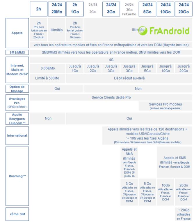 Bouygues Telecom / B&YOU : les 7 nouveaux forfaits mobiles en détails