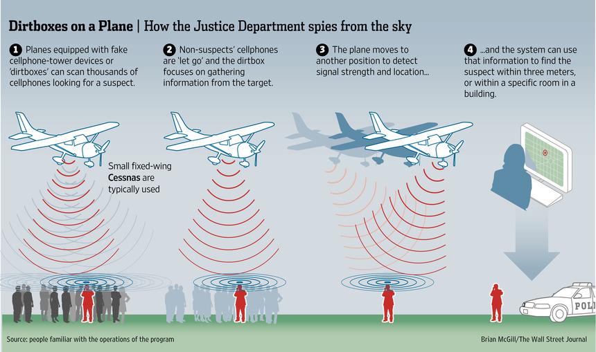 Les USA espionnent les mobiles grâce à des avions équipés de fausses antennes téléphoniques