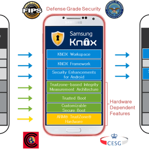 Knox : Samsung corrige (à peu près) une faille dans sa solution de sécurité