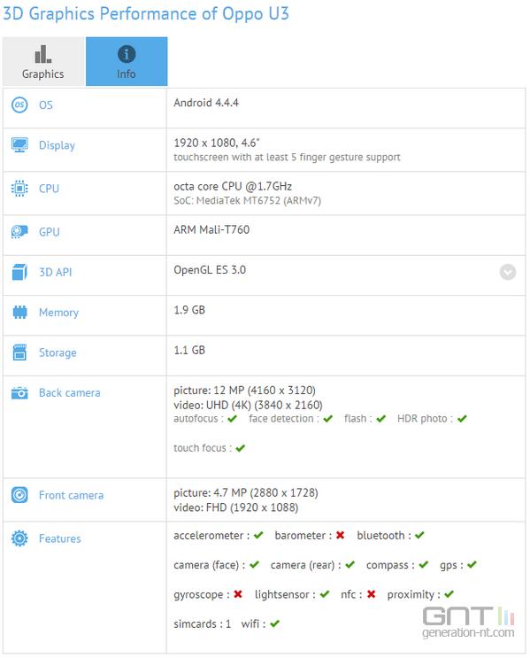 Un certain «Oppo U3» apparait sur un benchmark