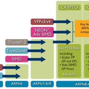 ARMv8.1-A : l'architecture 64 bits d'ARM se met à jour pour améliorer les performances
