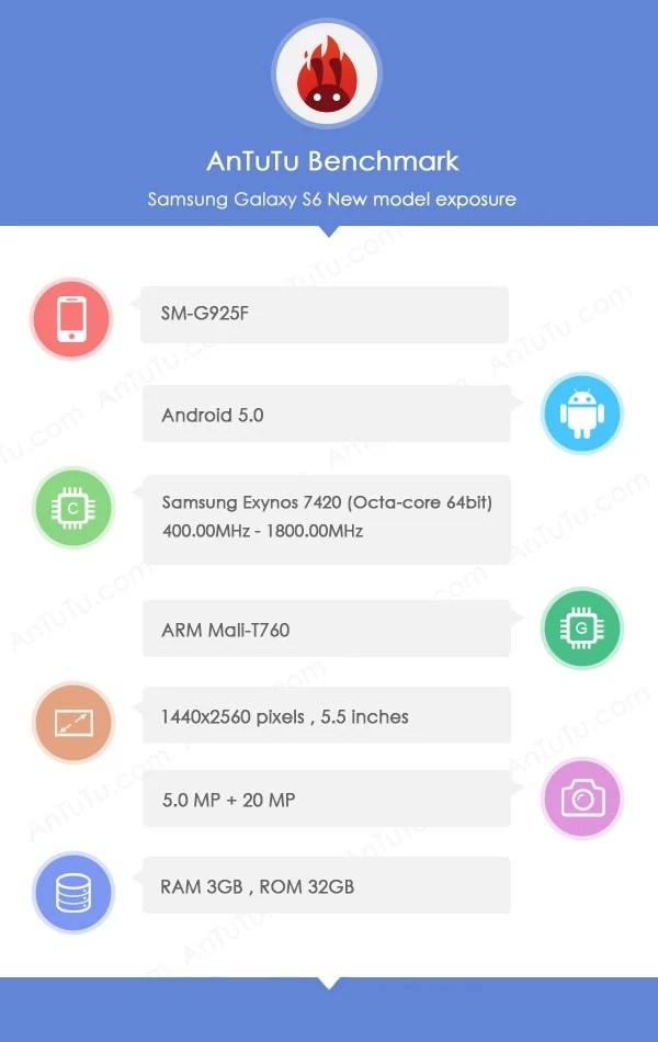 Samsung Galaxy S6 : déjà une apparition sur AnTuTu ?