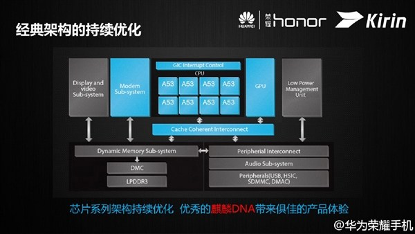 Huawei officialise son Kirin 620, son nouveau SoC 64 bits