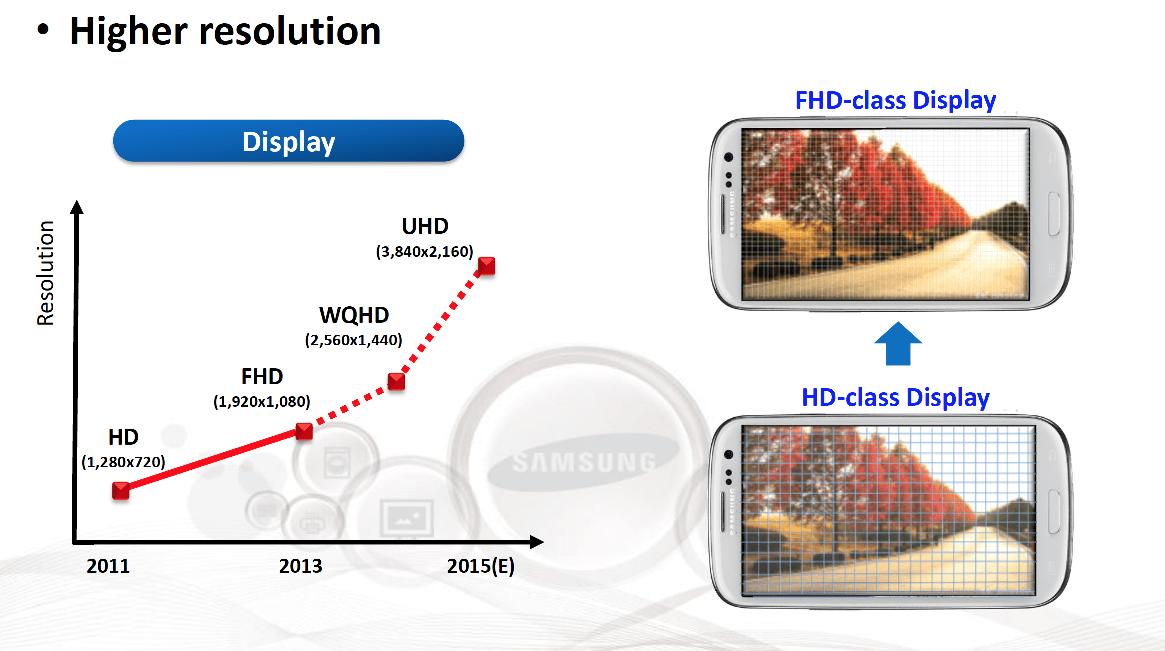 Un écran UHD / 4K pour le Galaxy Note 5 ?