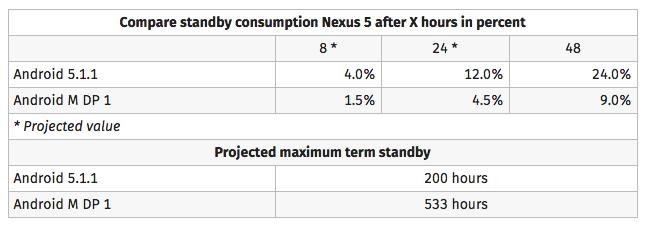 Nexus 5 : une autonomie en veille 2,6 fois plus élevée avec Android M