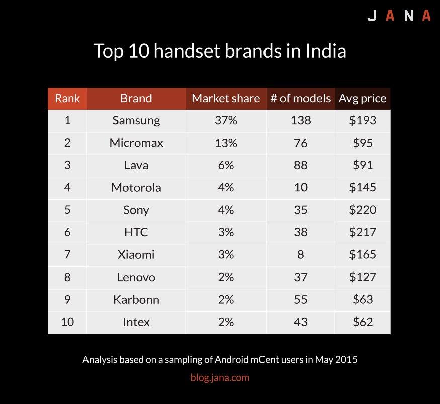 Samsung commercialise 138 appareils mobiles en Inde