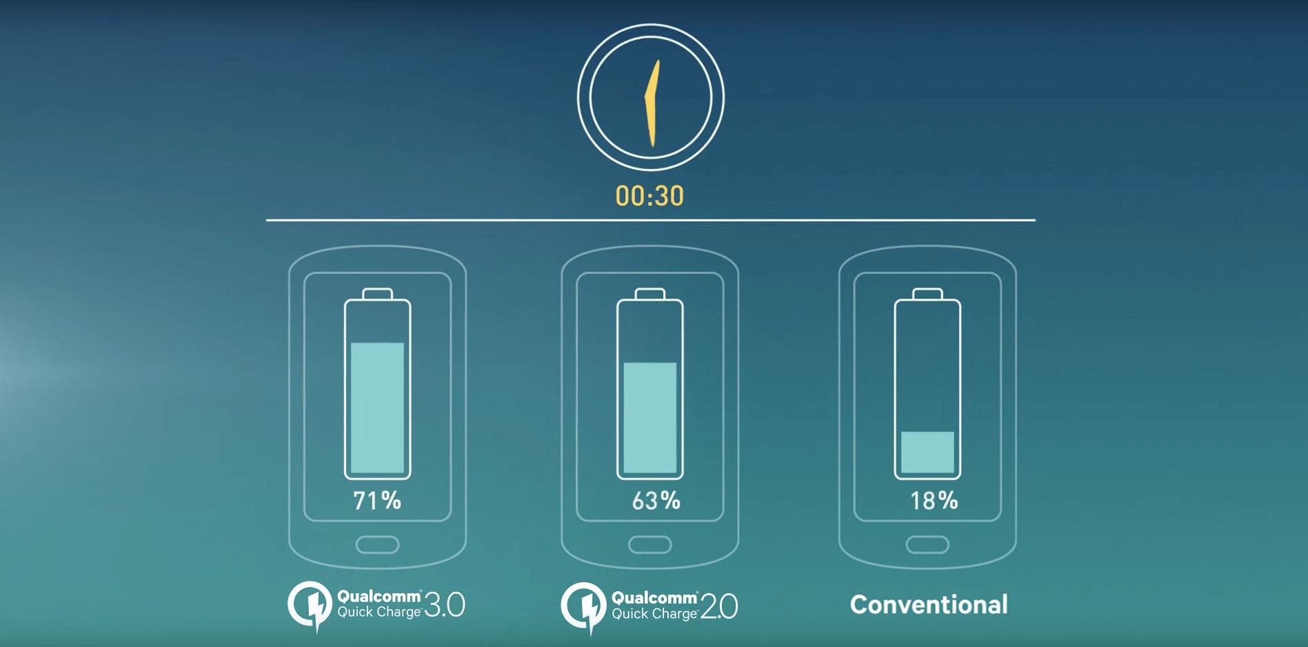 Qualcomm devrait bientôt présenter Quick Charge 4.0