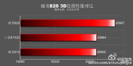 Samsung Galaxy S7 : les performances du Snapdragon 820 se dévoilent sous AnTuTu