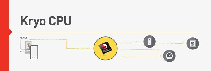 Snapdragon 820 : Qualcomm lâche quelques informations sur les cœurs Kryo [MAJ]