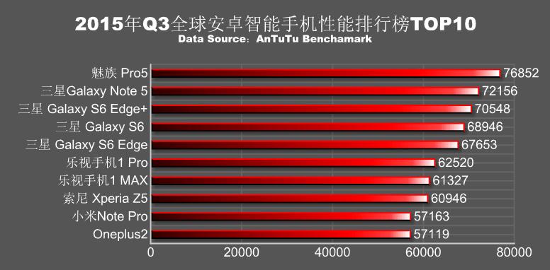 Le classement AnTuTu des smartphones les plus puissants consacre les puces de Samsung