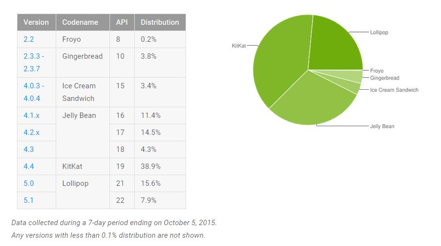 Répartition des versions d'Android : Lollipop progresse, les autres régressent
