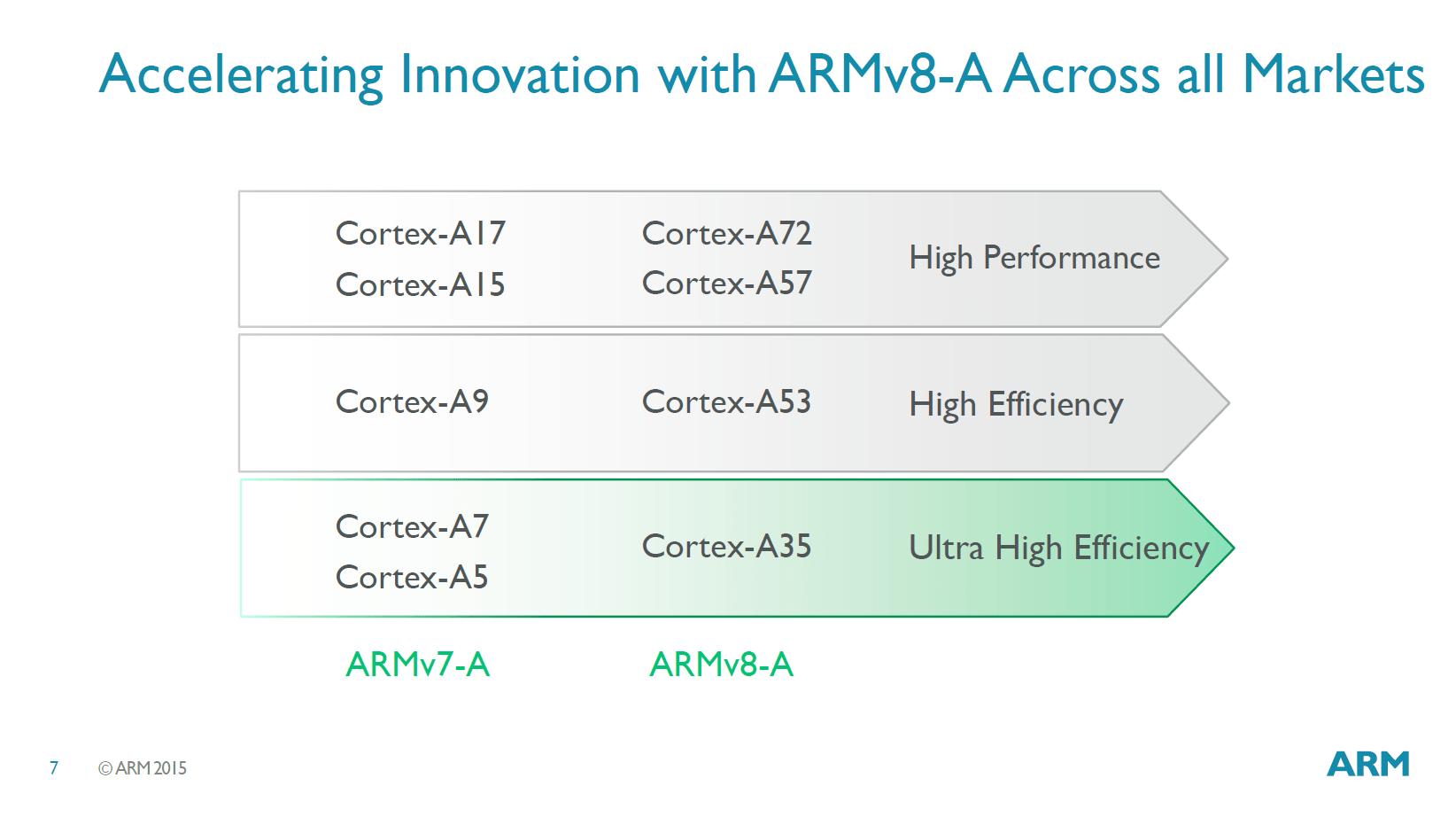 ARM annonce le Cortex-A35, un cœur très basse consommation