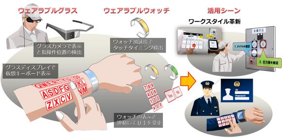 NEC travaille sur un clavier en réalité augmentée… affiché sur le bras