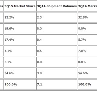 3e sur le marché des bracelets connectés, Xiaomi talonne Apple