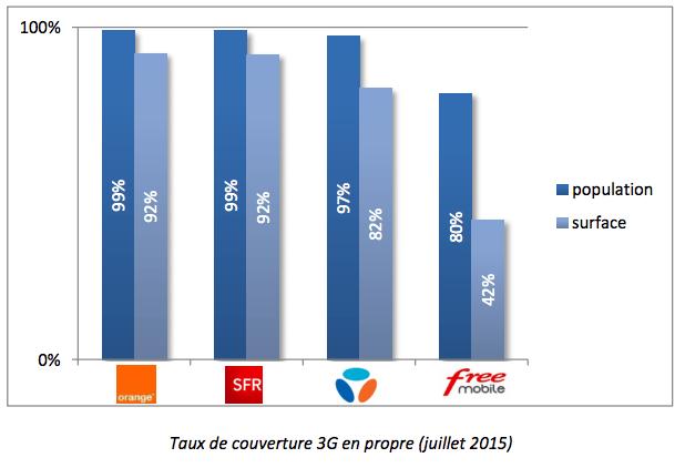 Couverture 3G : l'ARCEP veille au grain, notamment avec Free et SFR