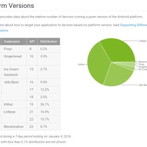 Un tiers des smartphones Android sont installés sous Lollipop ou Marshmallow