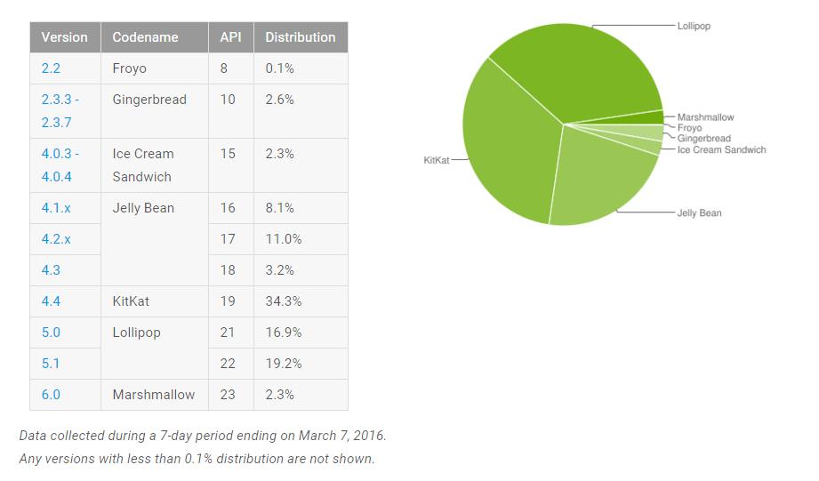Lollipop est désormais la version d'Android la plus installée dans le monde
