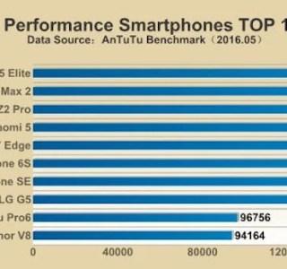 AnTuTu dévoile les 10 smartphones les plus performants de 2016
