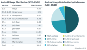 Et si la fragmentation d'Android n'était pas si marquée ?
