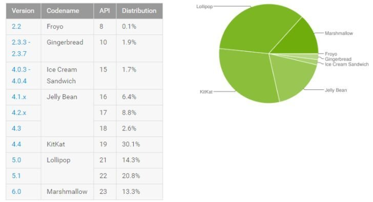 Répartition des versions d'Android : Marshmallow décolle