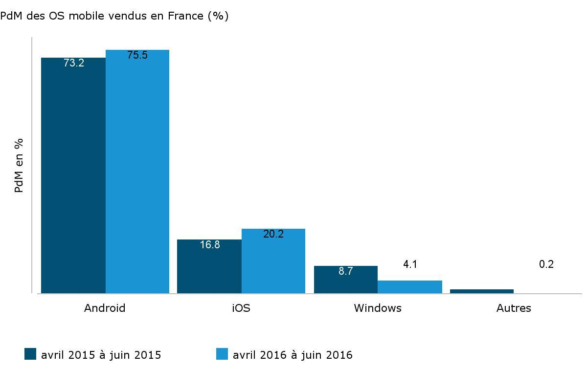 Au 2e trimestre, Android et iOS enterrent Windows en Europe
