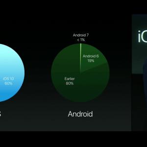 iOS 10 à 60 % de déploiement, Android 7.0 à moins de 1 %