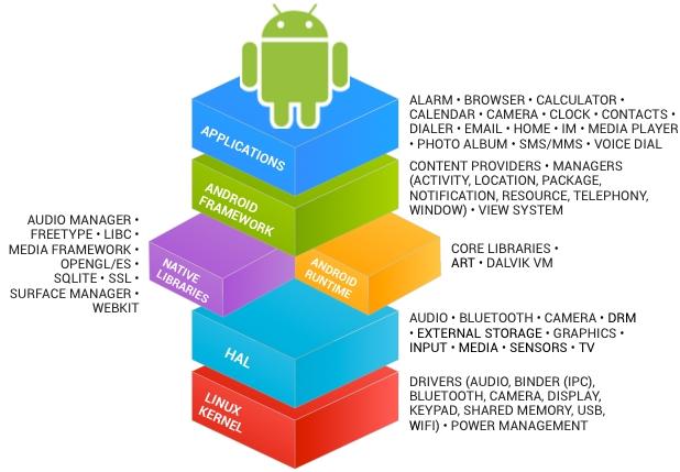 Android 7.0 Nougat : bientôt des mises à jour sans l'aval des constructeurs