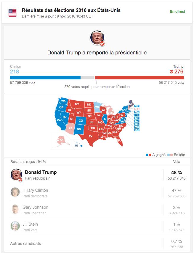 Donald Trump élu président des Etats-Unis : les résultats en direct avec Google