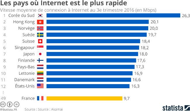 Quels pays offrent les meilleures connexions à Internet ?