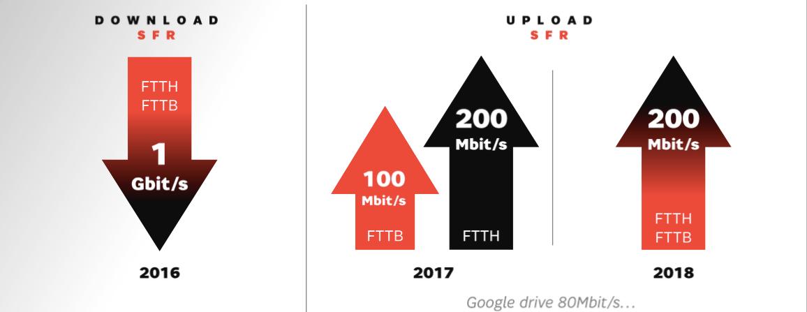 La fibre «câblée» de SFR grimpera à 200 Mbps en upload