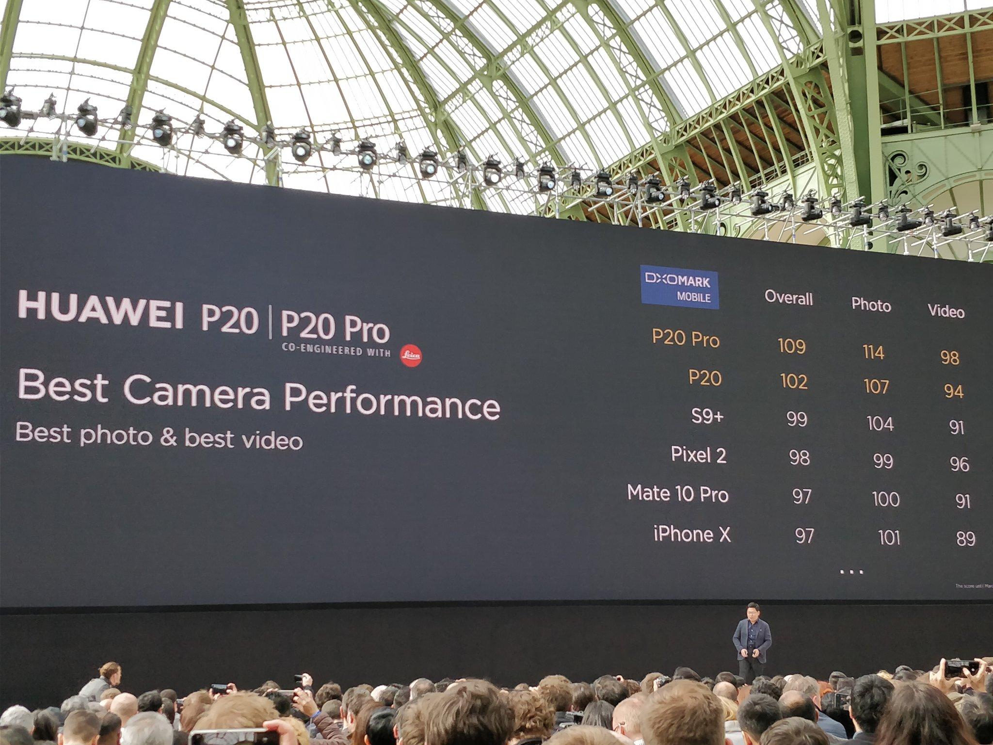 Huawei P20 Pro : 2 générations d'avance en photo sur la concurrence selon DxOMark