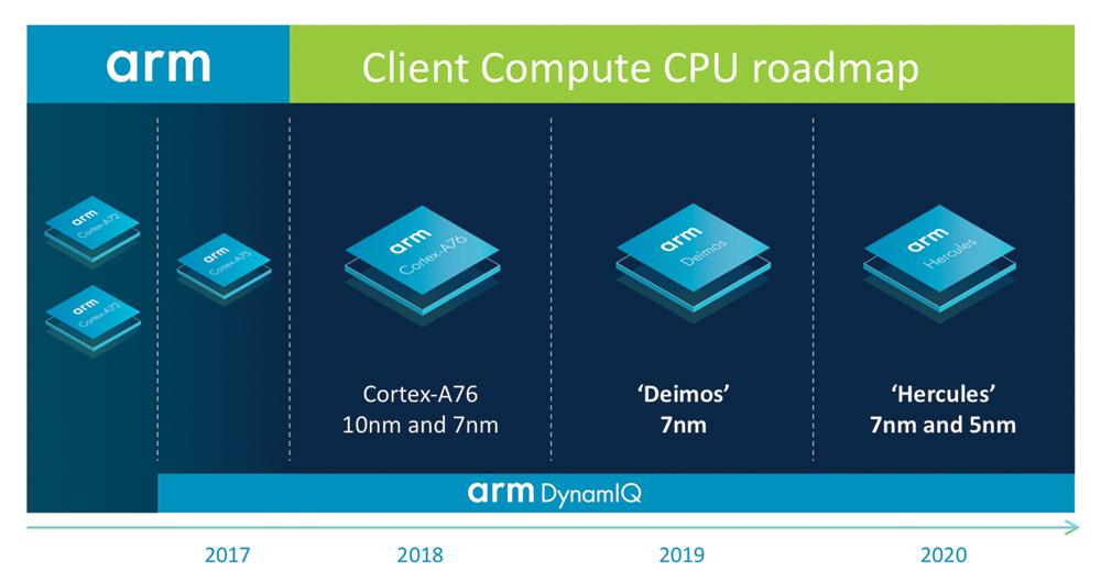 ARM veut dépasser les performances d'un Intel Core i5 et révolutionner les ordinateurs avec la 5G d'ici 2020