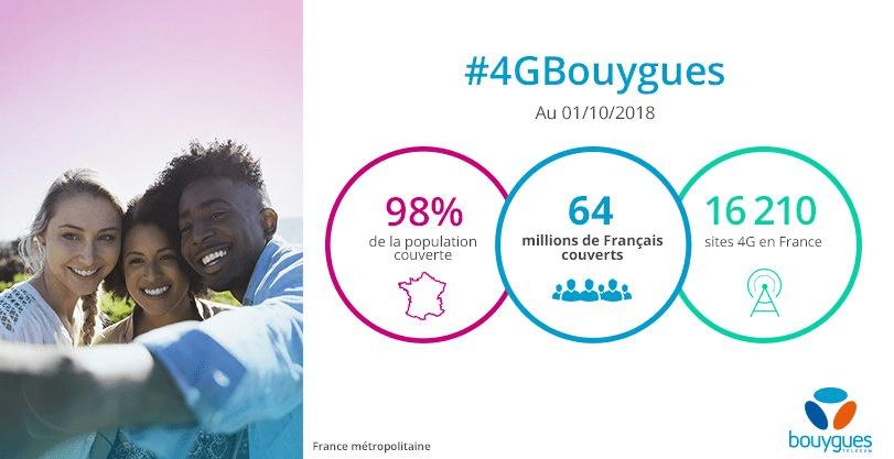 Couverture 4G : Bouygues Telecom annonce faire jeu égal avec Orange